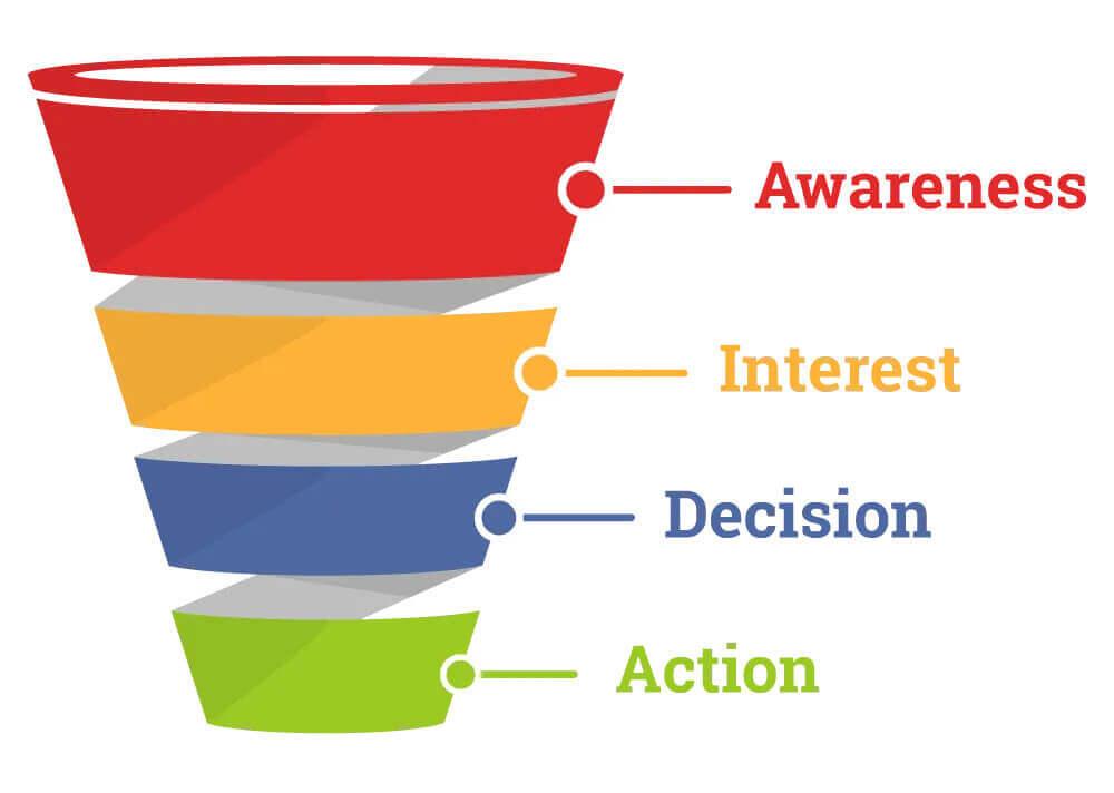 Die Aida Formel im Online-Marketing