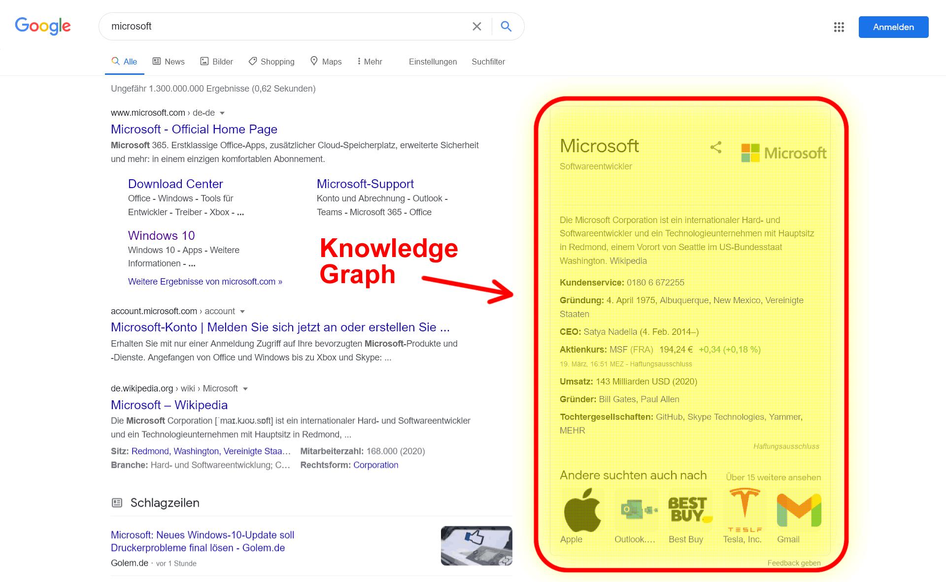 Der Knowledge Graph - Eine der bedeutendsten Entwicklungen der Internetsuche
