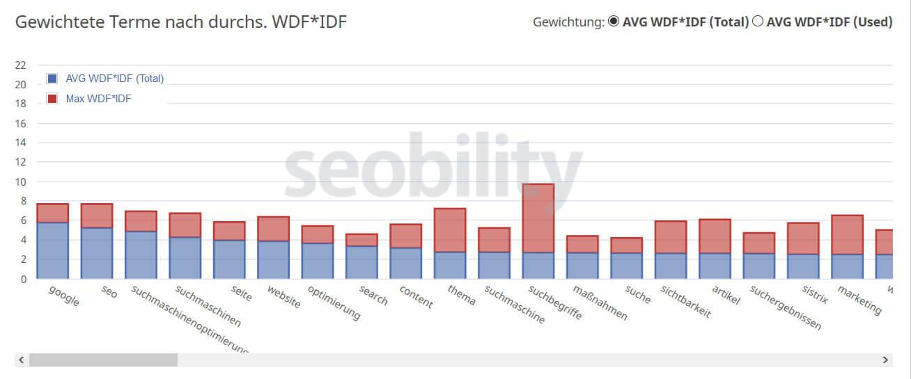 WDF/IDF - Wer A sagt muss auch B sagen